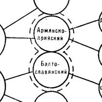 Санскрит и русский